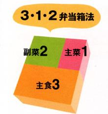 0410号3・1・2弁当箱obento_ila1
