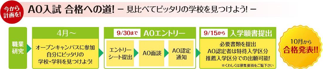 今から計画を!AO入試合格への道!