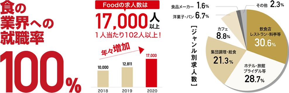 食の業界への就職率100%