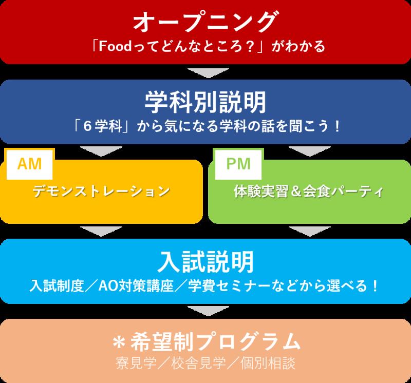 OCプログラム