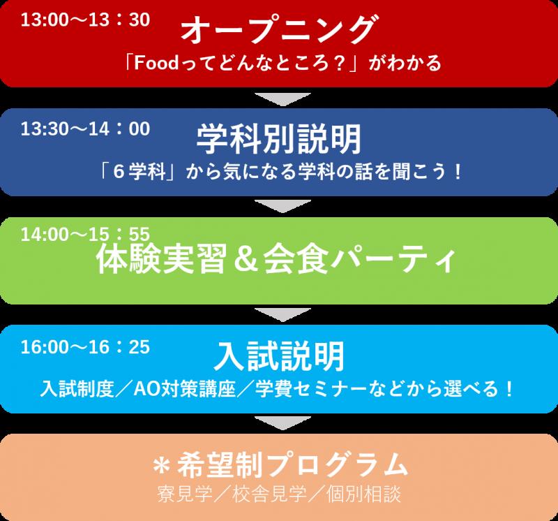 OCプログラム PMTT