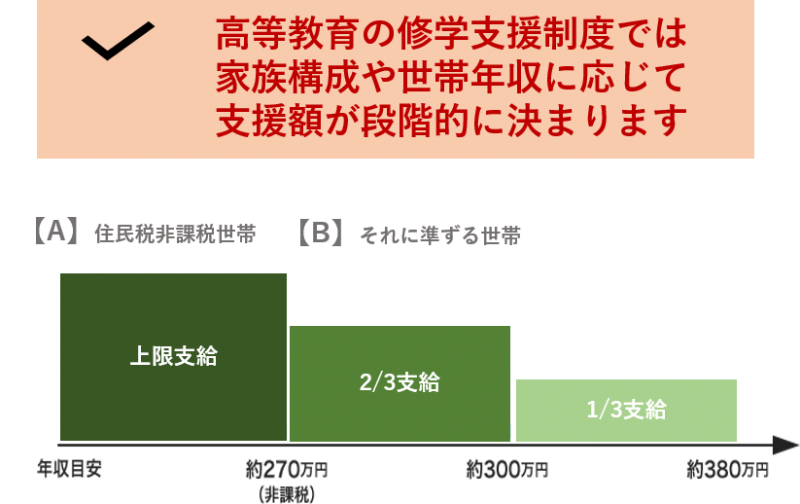 高等教育の修学支援制度(3)-2