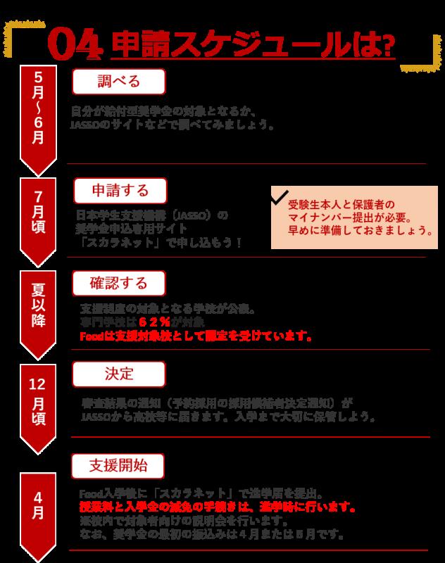 高等教育の修学支援制度(4)
